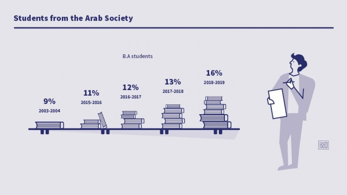 students from the arab society 2018